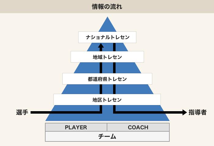 トレセン概要 | 選手育成| JFA ...